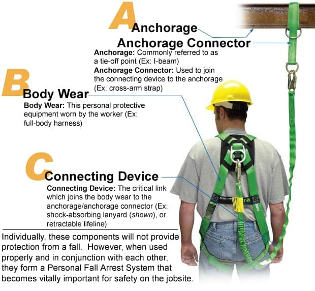 Fall Protection In Construction First American Safety