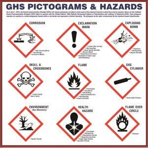 ghs pictogram safety poster