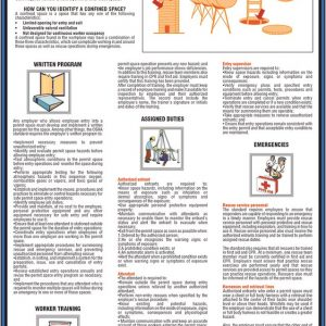 confined space entry safety poster